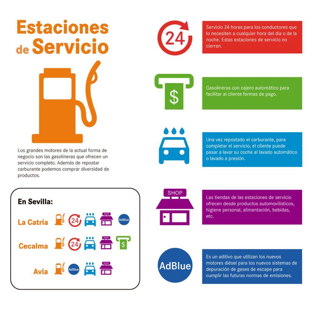 Ranking de las mejores gasolineras de Sevilla