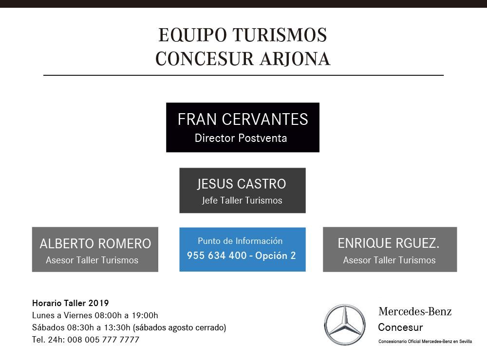Equipo postventa Concesur Arjona Mercedes-Benz Sevilla