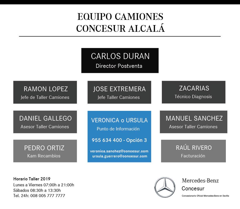 Organigrama equipo camiones postventa Concesur Mercedes-Benz Sevilla