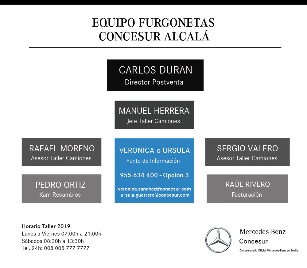 Organigrama equipo furgonetas postventa Concesur Mercedes-Benz Sevilla